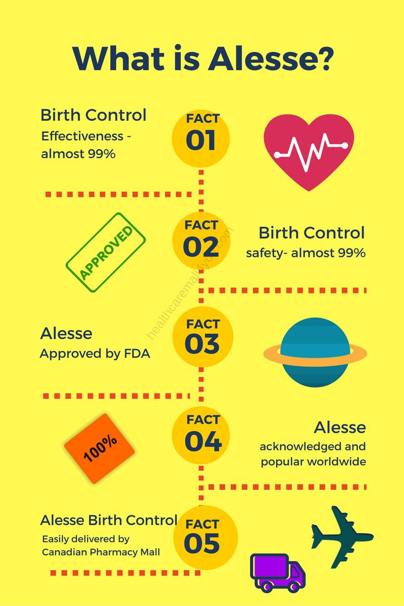 Alesse Birth Control Price
